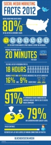 How much time for Social media marketing