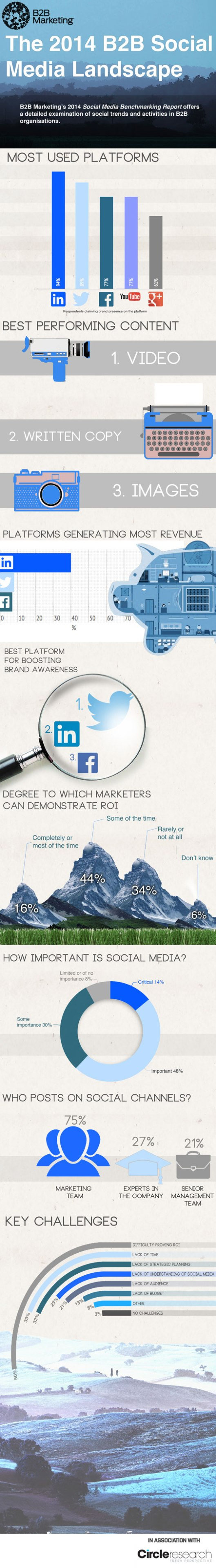 2014_B2_B_social_media_landscape_infographic_b2b