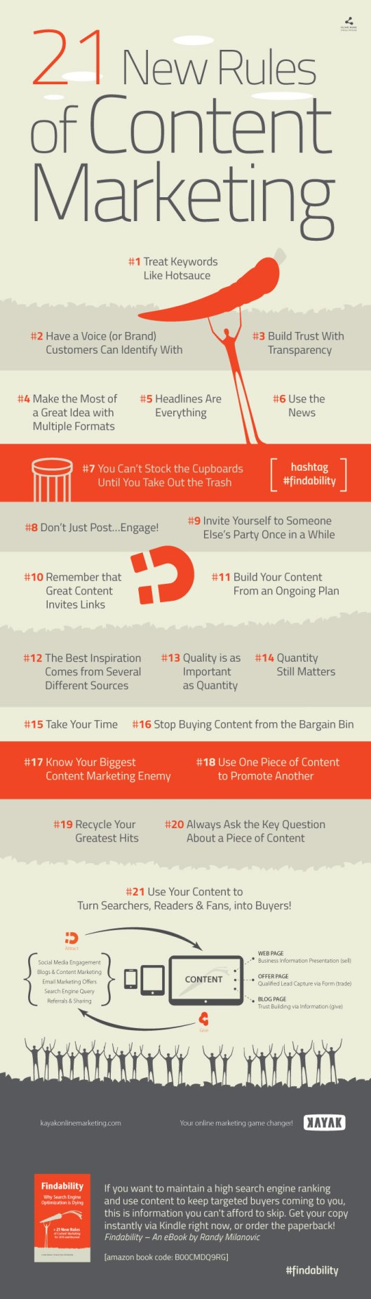 21-Content-Marketing-Rules-Infographic (1)