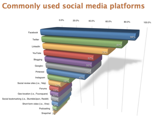 2014-05-25-Platforms-Common