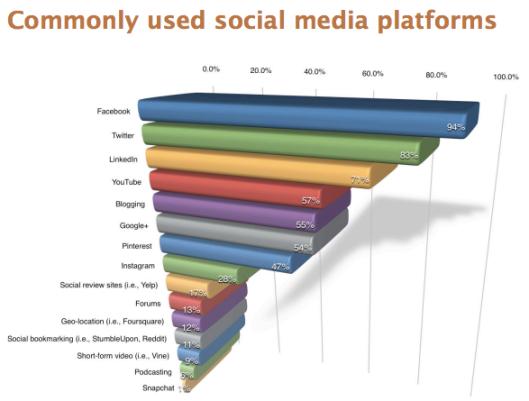 2014-05-25-Platforms-Common